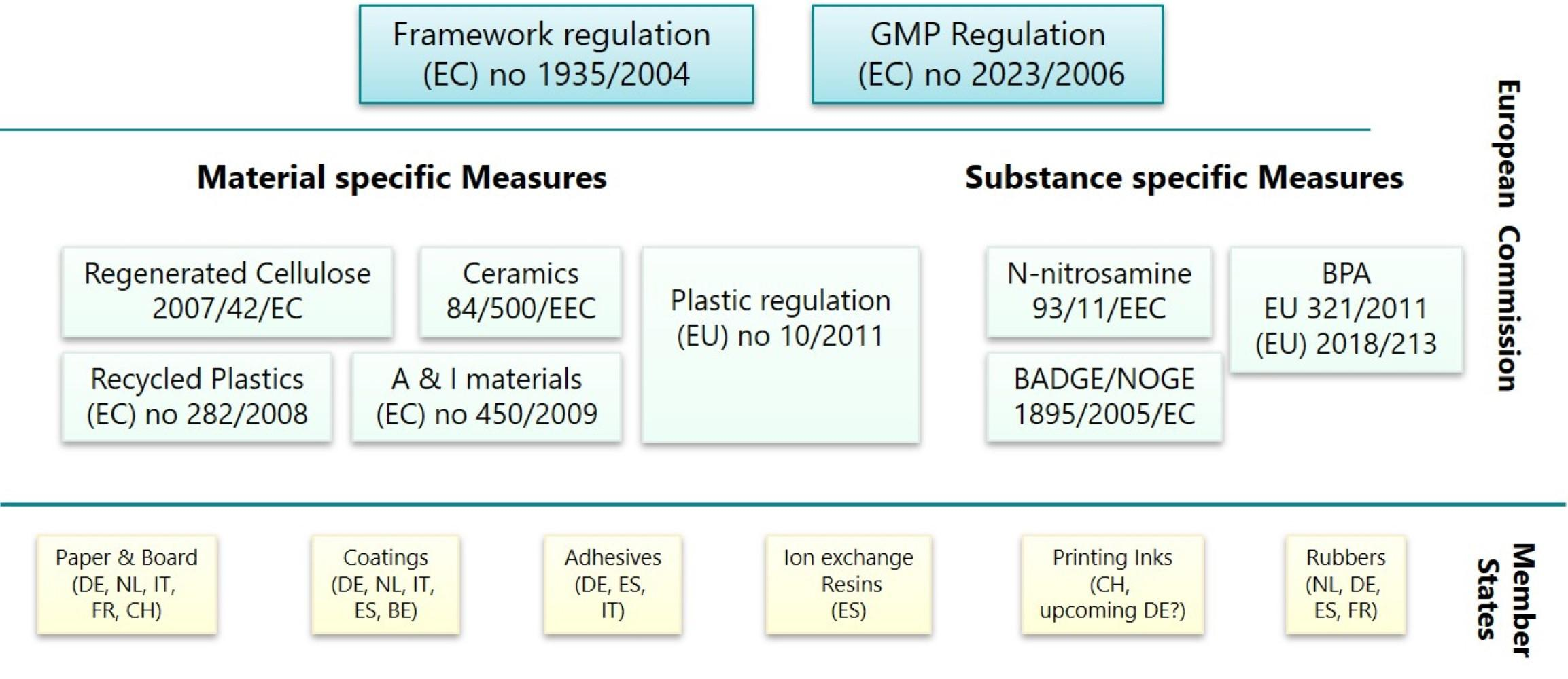 FCM legislation in EU
