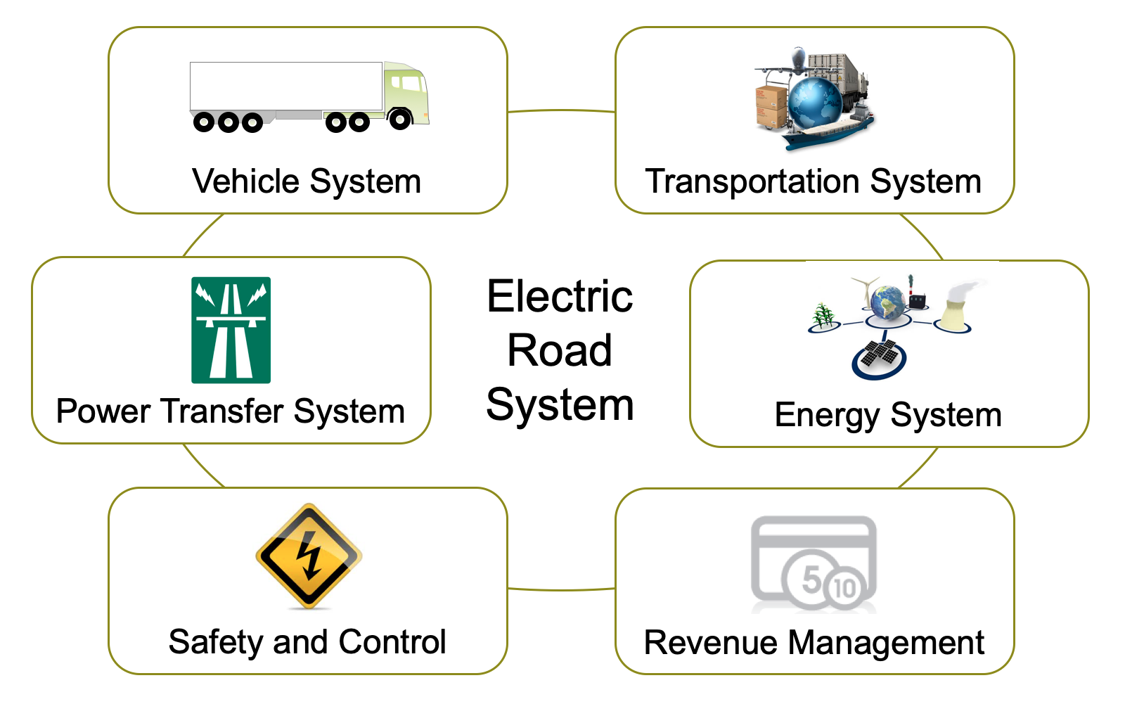 Electric road system with power transfer, vehicles, logistics, energy system, revenue management, safety and control.