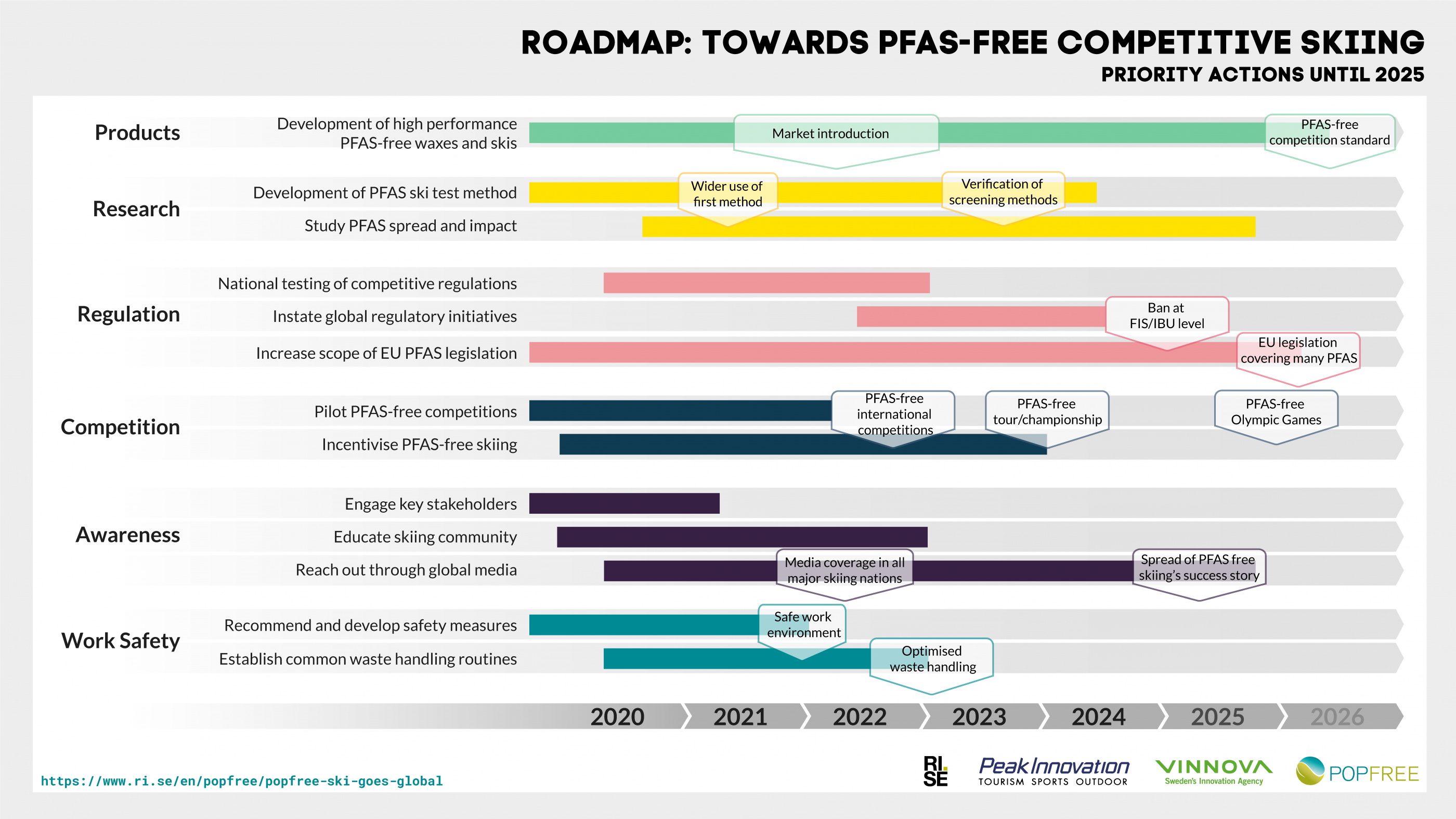 Roadmap towards PFAS-free competitive skiing. Priority actions until 2015