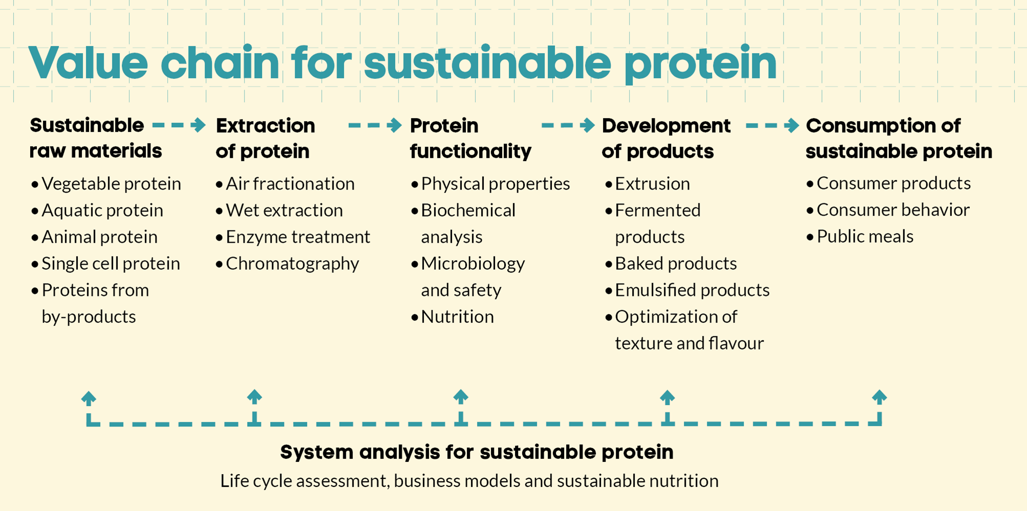 illustration sustainable protein