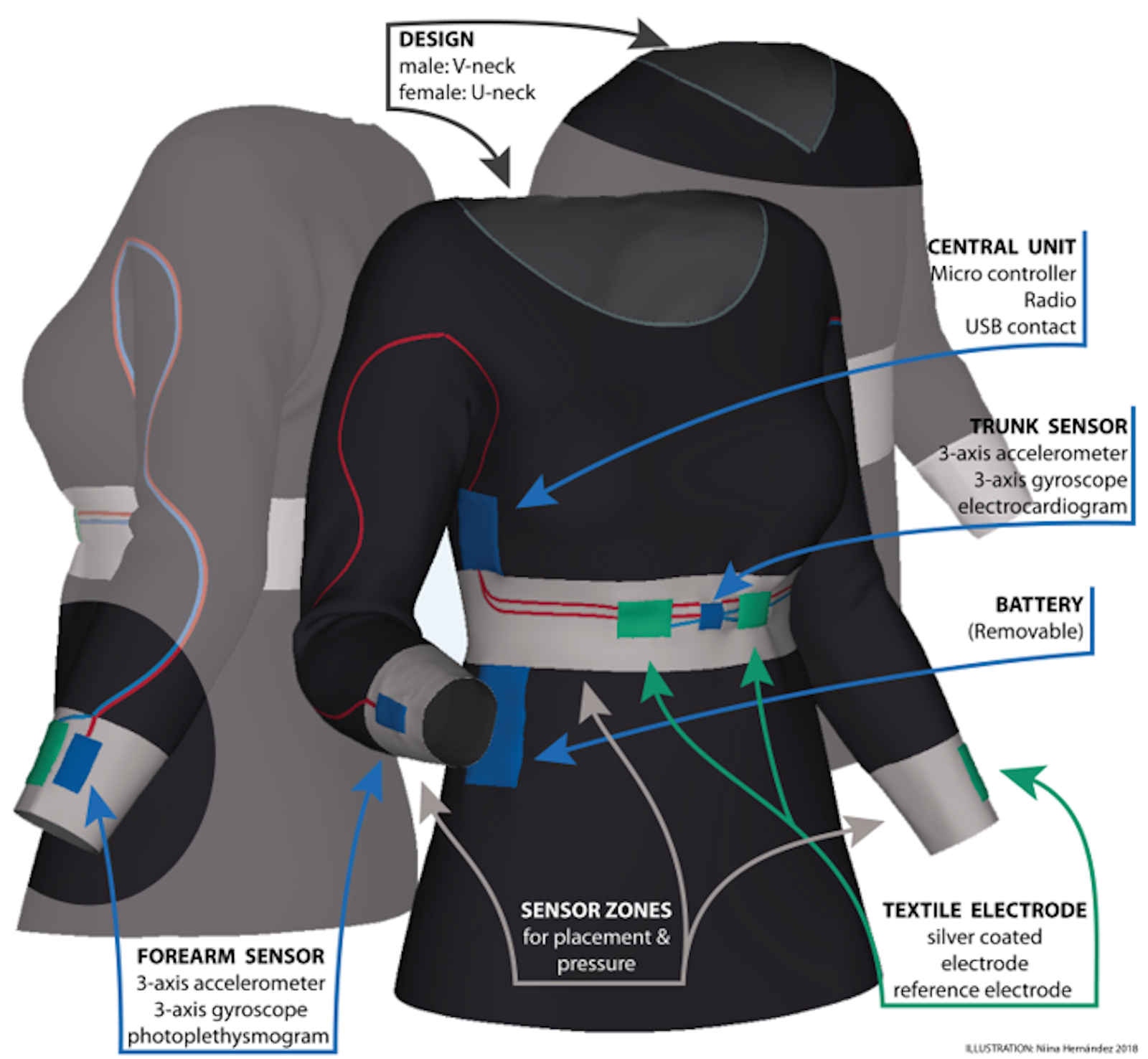 Garment with integrated electronics and sensors