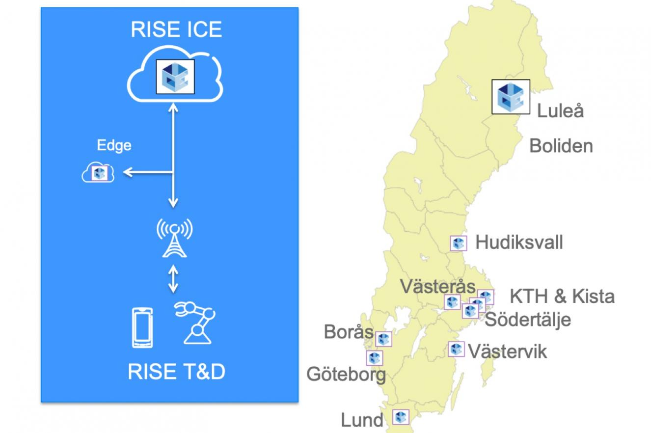 ICE datacenter research testbed innovation AI experiment cloud IT infrastructure edge