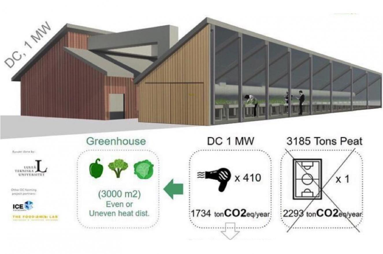 Heat re-use datacenter greenhouse ICE research